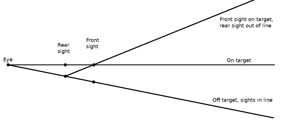 Sight error diagram